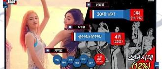 少女時代打敗Pay-IU-秀智,位居『韓國TOP STAR』14位