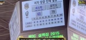 4Minute打敗SISTAR 獲得女子團體射箭冠軍