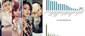 2015年KPOP女團評出的專輯銷售排名