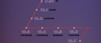 GOT7回歸日程表公開 10月10日發新輯