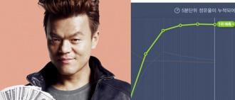 JYP娛樂公司在KPOP界以驚人的新結果再一次成功捲土重來