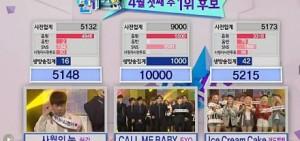EXO回歸同時收穫一位 大勢男團地位不可撼動