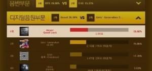 第29屆金唱片人氣投票競爭激烈:防彈少年團逆襲EXO,形勢大好