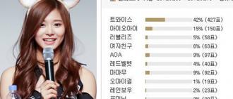 韓國各論壇上的男性會員選出最受歡迎韓國女團排名