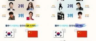 比較中韓觀眾娛樂相關喜好 蘿蔔白菜各有所愛