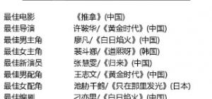 第九屆「亞洲電影大獎」完美落幕:裴斗娜封后,D.O.遺憾新人獎